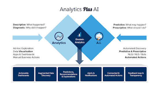 analytics plus AI
