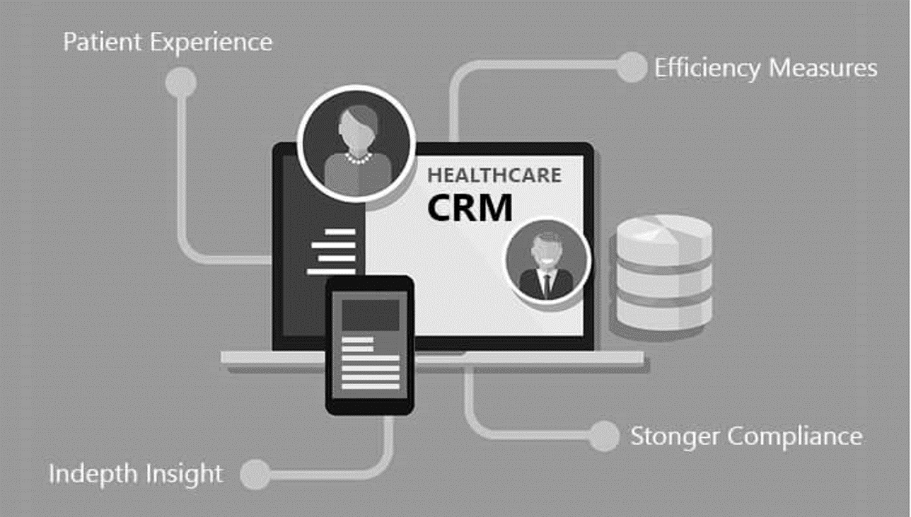 CRM in healthcare