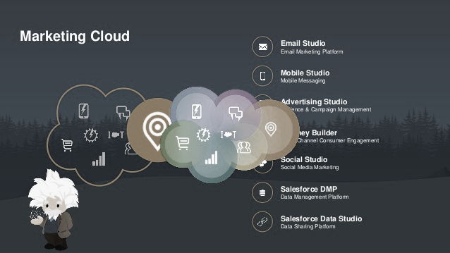 Salesforce Marketing Cloud: Best Practices to follow.