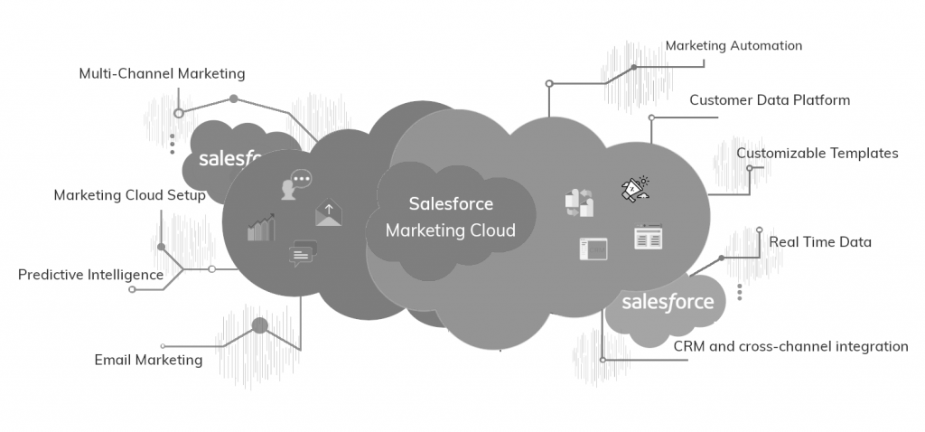 Leverage Marketing With Salesforce Marketing Cloud