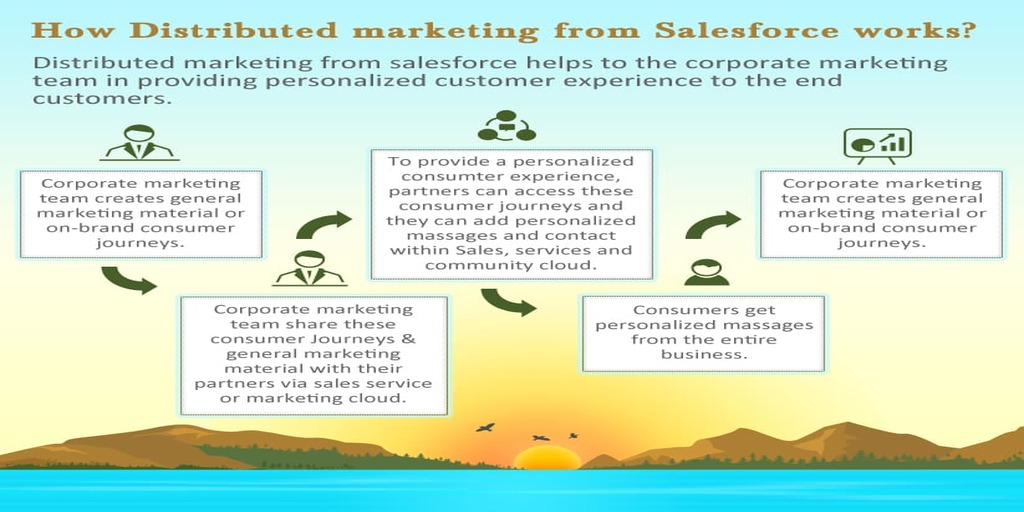 how salesforce distributed marketing works